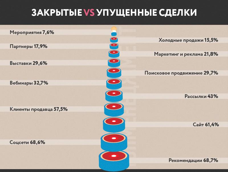 Статистика закрытых и упущенных сделок